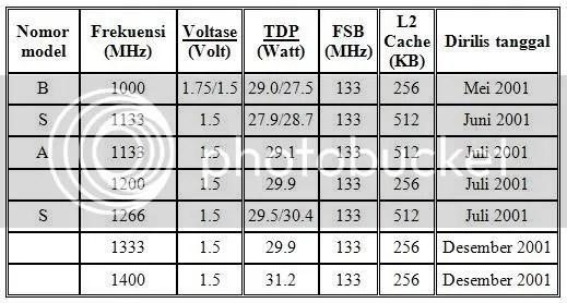 Tabel PIII Tualatin