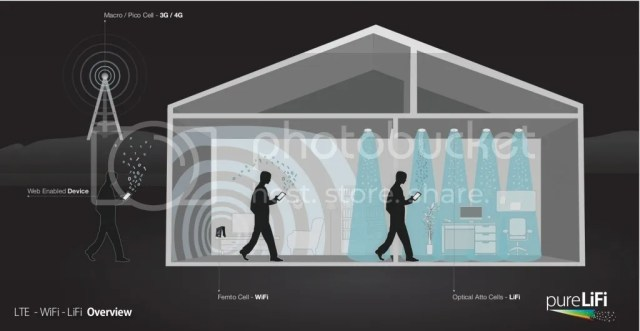 photo LTE-WiFi-LiFi-House-Illustration-1024x531_zpss2vrc1h6.jpg