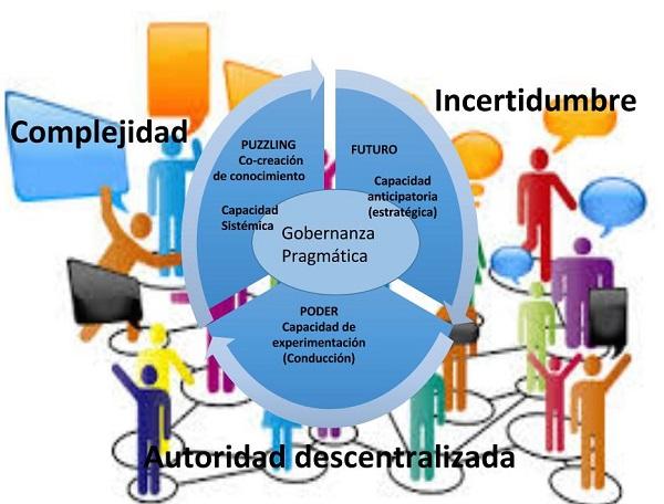 spanish_zurbriggen_governance_small