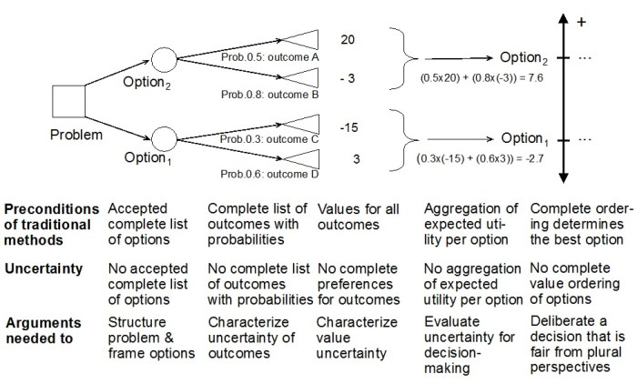 Argument-based tool to assess uncertainty of components in a decision