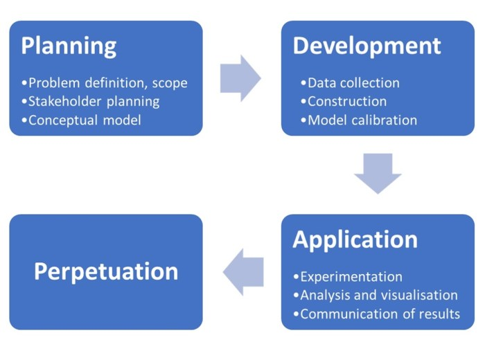 Phases and selected steps in a system modelling process that involves stakeholders (adapted from Badham et al. 2019)