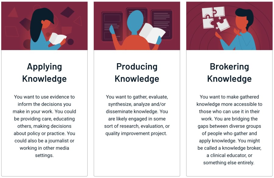 Three knowledge translation pathways