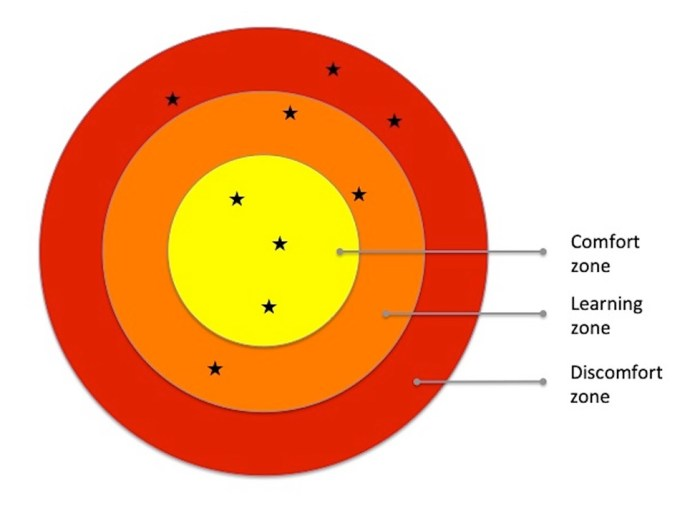 The learning zone between comfort and discomfort, as adapted from Senninger (2000)