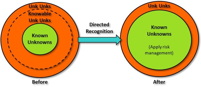 directed recognition for converting unknown unknowns to known unknowns