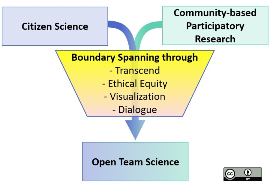 kondo_theoretical framework_principles citizen science