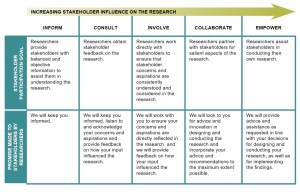 bammer_describing-stakeholder-participation-updated-research-spectrum