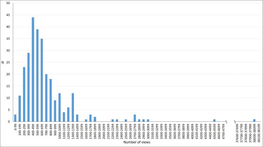 Mar-2020-distribution of blog posts views