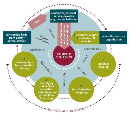 bammer_transdisciplinary-frameworks_from-article-bruhn-etal-2019