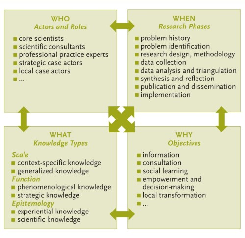 bammer_transdisciplinary-frameworks_from-article-muhar-penker-2018