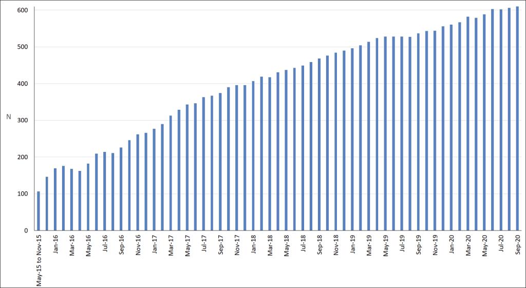Sep-2020-median number of blog post views