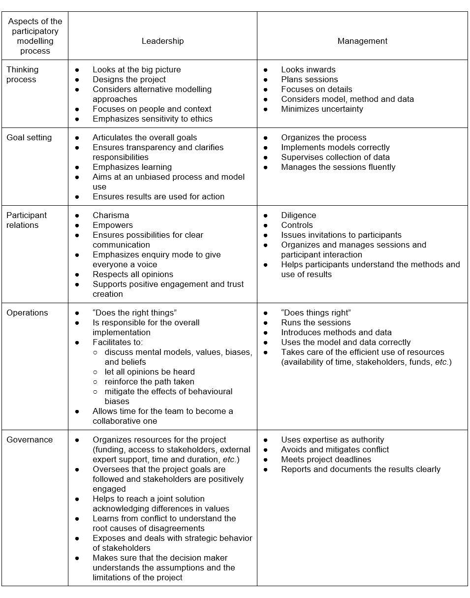 hamalainen_comparing-leadership-management-participatory-modelling