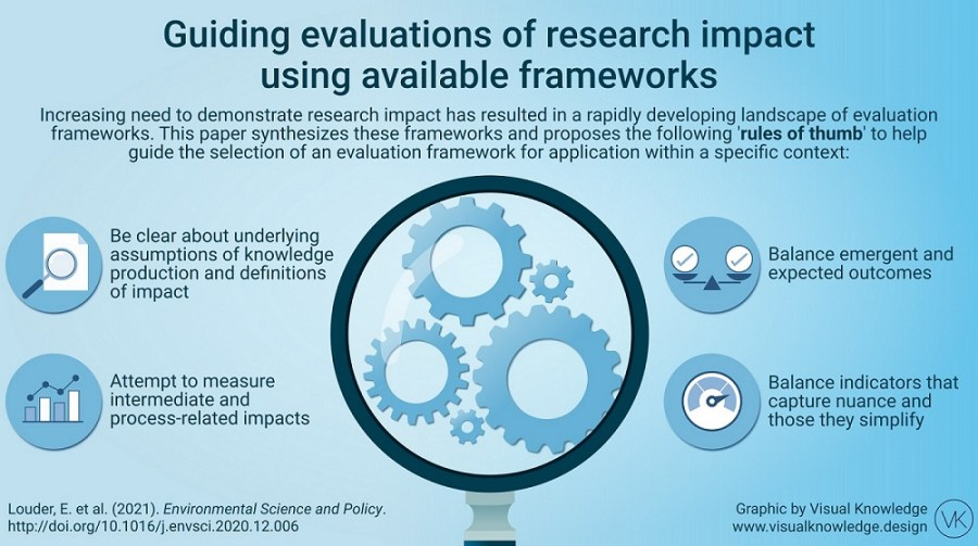 louder_considerations-in-choosing-frameworks-to-assess-research-impact