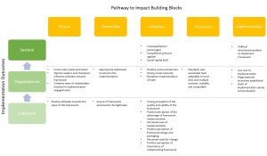 jones_frameworks-research-implementation_pathway-to-impact_levels