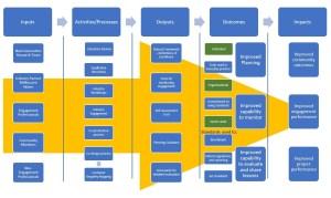 jones_frameworks-research-implementation_simplified-logic-model