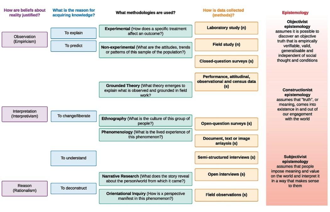 heuristic-understanding-epistemology-integrative-research
