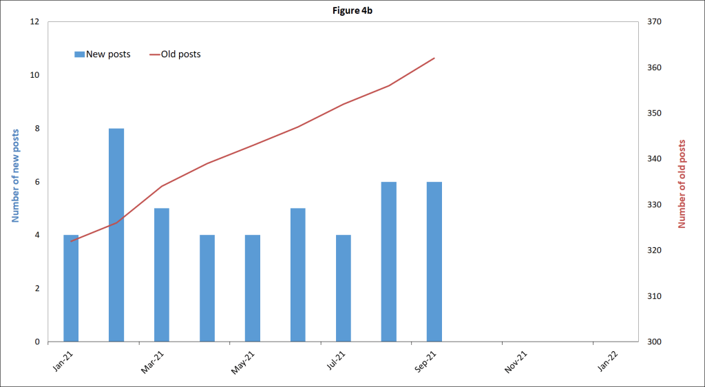Fig4b_posts-by-month-jan-2021-plus_Sept2021