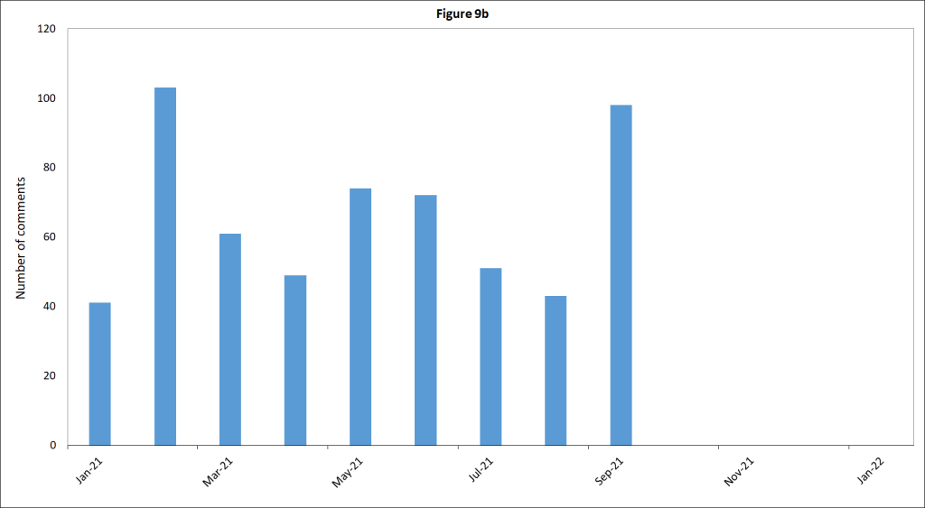 Fig9b_number-comments-monthly-jan-2021-plus_Sept2021