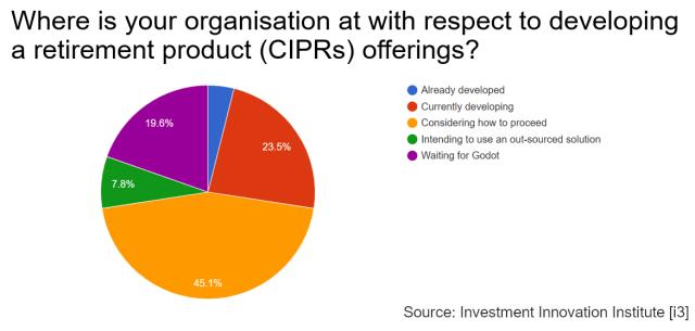 Polling Slide for [i3] Pensions Forum