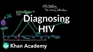 Diagnosing HIV - Concepts and tests