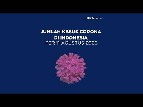 TERBARU: Kasus Corona di Indonesia per Selasa, 11 Agustus 2020 | Katadata Indonesia