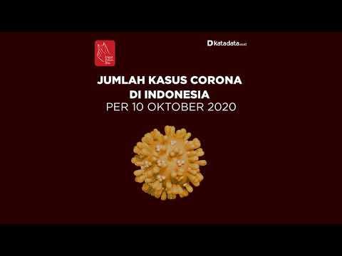 TERBARU: Kasus Corona di Indonesia per hari Sabtu, 10 Oktober 2020 | Katadata Indonesia