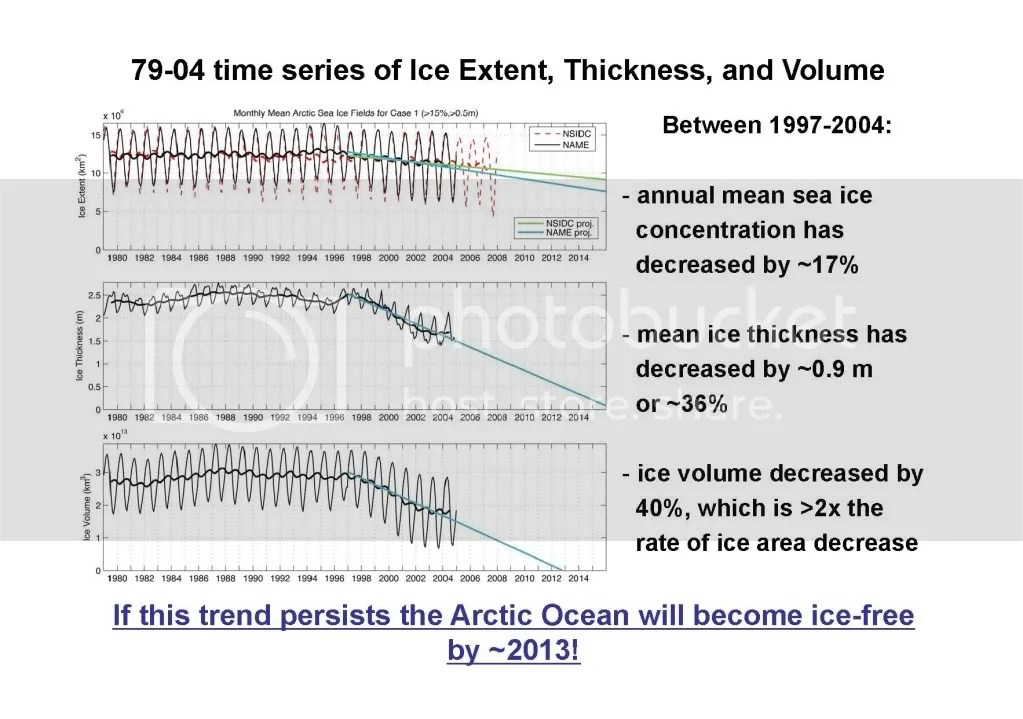 The Great Imaginary Ice Barrier Watts Up With That