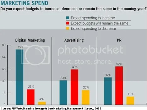 marketing spend 2009