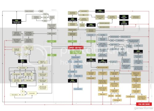 The zombie flow chart...prepare for the end.