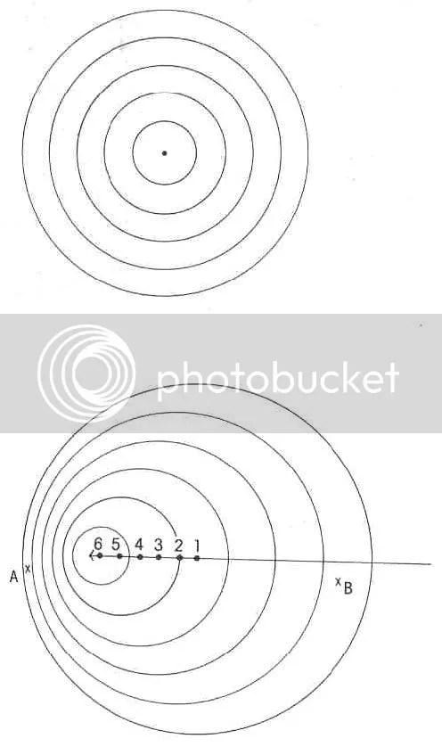El efecto Doppler. Una fuente estacionaria de sonido o de luz emite un conjunto de ondas esféricas. Si la fuente está moviéndose de derecha a izquierda, emite ondas esféricas que se van centrando progresivamente en los puntos indicados del 1 al 6. Pero un observador situado en B ve las ondas estiradas, mientras que un observador en A las ve apretadas. Una fuente que se aleja se ve desplazada hacia el rojo (las longitudes de onda resultan más largas) y una fuente que se acerca se ve desplazada hacia el azul (las longitudes de onda resultan más cortas). El efecto Doppler es la clave de la cosmlogía.
