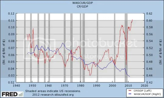corporate profit vs wages photo corporate profit vs wages to 1940_zpspmfca7e1.jpg