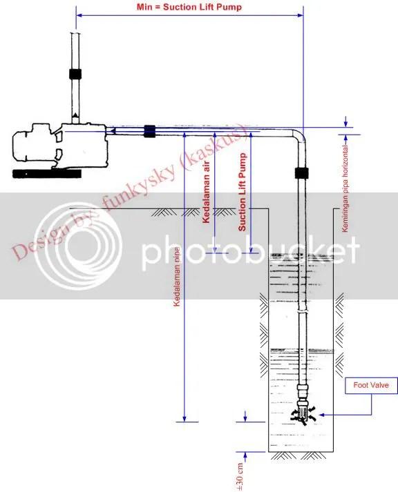 Cara pasang kabel otomatis jet pump,https cahayawahyu wordpress com tips tips memilih memasang dan merawat pompa air rumah tangga