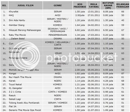 kutipan filem malaysia 2011