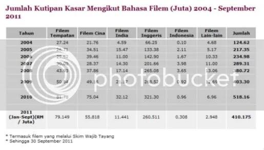 filem malaysia
