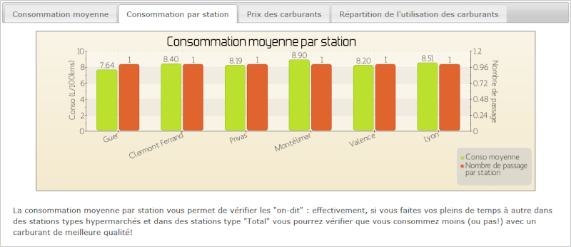 Consommation par station
