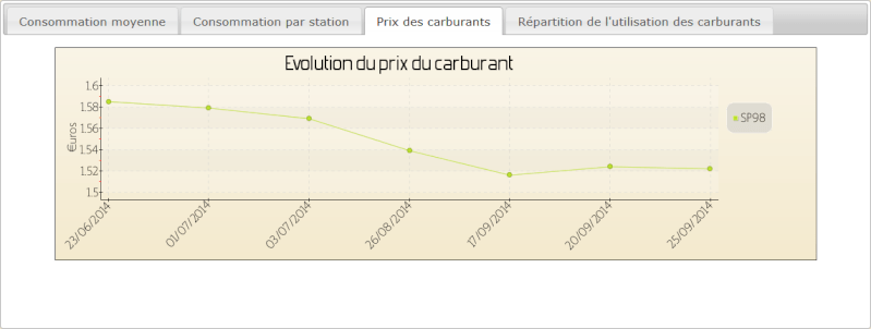 Evolution des prix du carburant