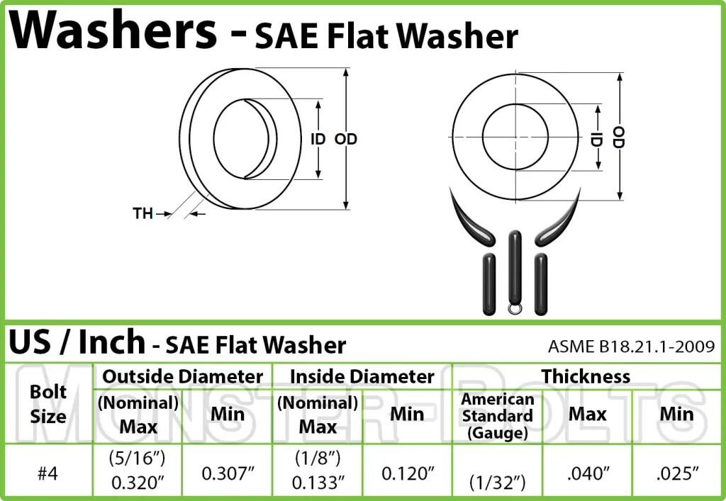 Size Chart Flat Uss Washer