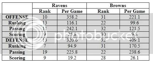Ravens vs. Browneye Stats