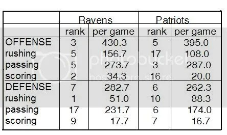 Ravens vs. Patties Stats