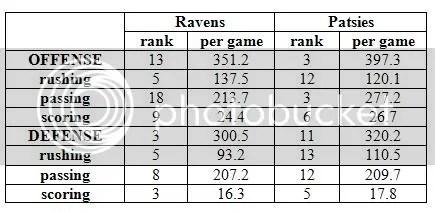 Ravens Pats Stats