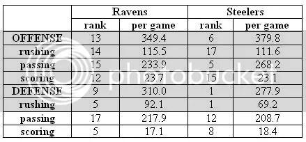 Ravens vs. Jerks Stats