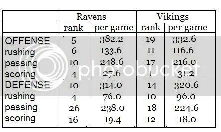 Ravens vs. Vikes Stats