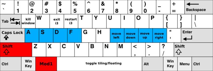 Keys to use with Shift+$mod