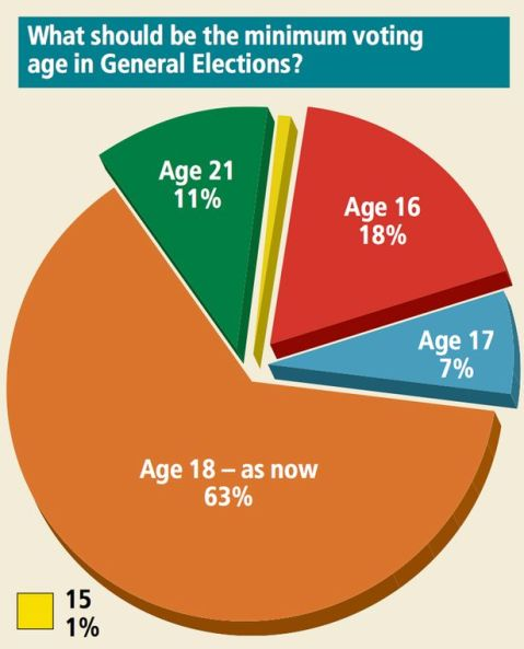 People's Panel. Pictured - What should be the minimum voting age for general elections?
