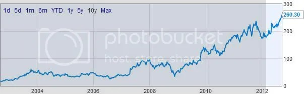 Amazon Stock Performance