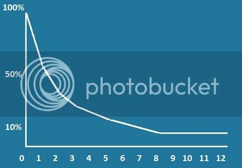 Cohort Curve