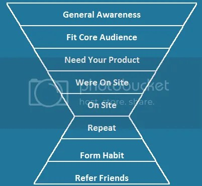 Startup Marketing Funnel