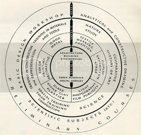 Principles of Teaching at Bauhaus