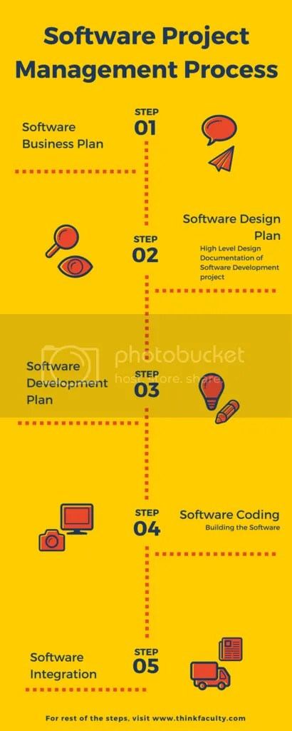 photo Software Project Management Process_zpsg1fobswc.png