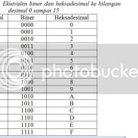 Mari Belajar konversi bilangan (part 2)