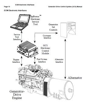 Cummins ECM Manual | Auto Repair Manual Forum  Heavy